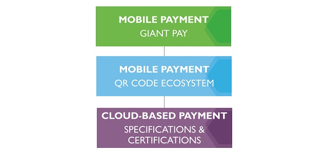 Mobile payment training program
