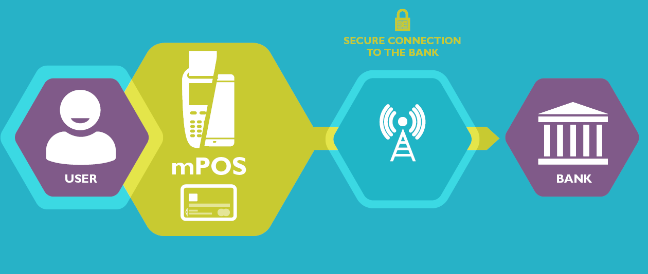 Mobile point-of-sale (mPOS) is revolutionizing the way