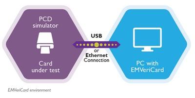 EMVeriCard environment