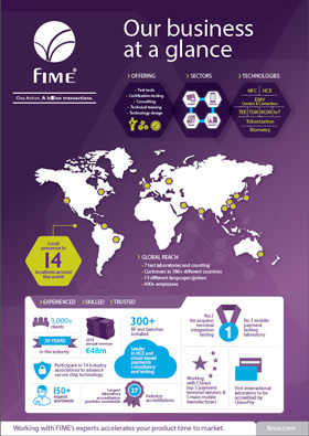 FIME corporate infographic