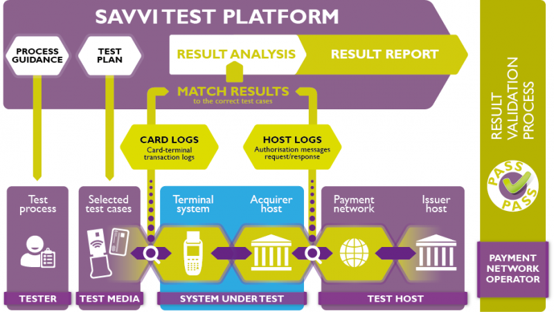 Next generation of acquirer and acceptance test platform