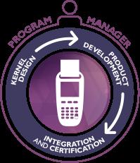 Program manager : Kernel Design > Product Development > Integration and Certification
